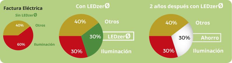 LEDzerØ, ahorro energético en Barcelona